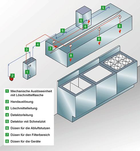 Grafik Aufbau einer ANSUL-Löschanlage
