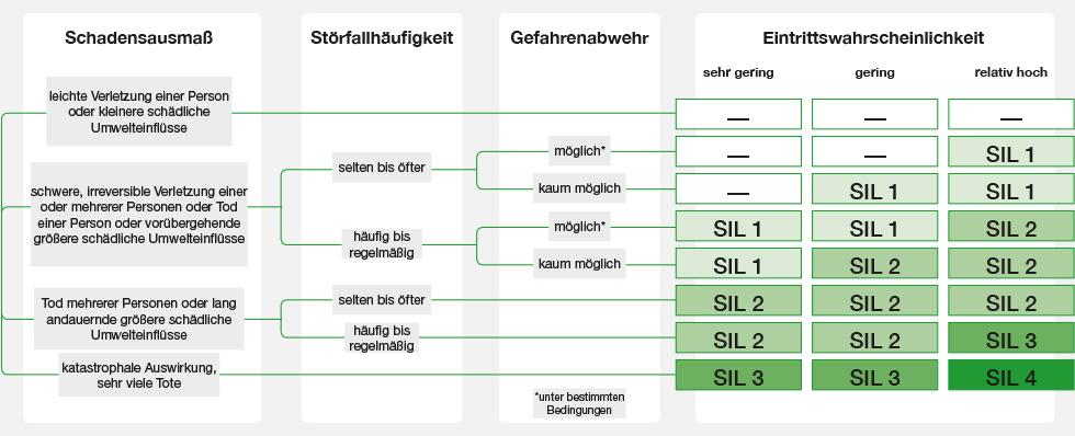 Die Kriterien für die unterschiedlichen SIL-Einstufungen
