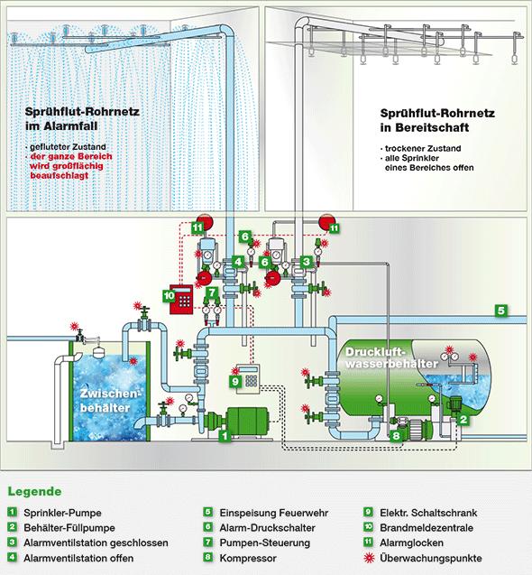 Schematische Darstellung des Sprühflutanlagen-Prinzips