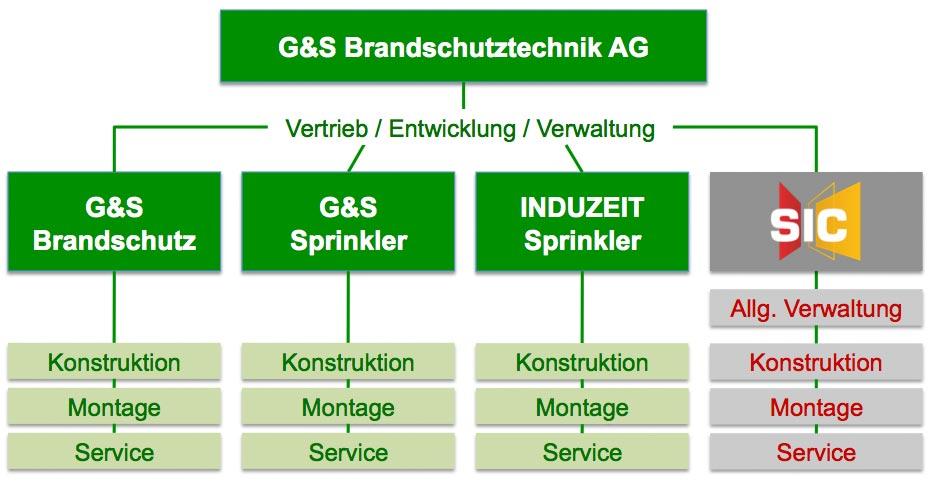 Firmenstruktur der G&S Brandschutztechnik AG in 2014