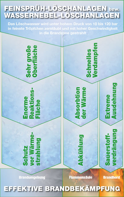 Grafik: Löschprinzip von Feinfrüh-Löschanlagen