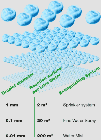 Illustration: Droplet diameter and raction surface