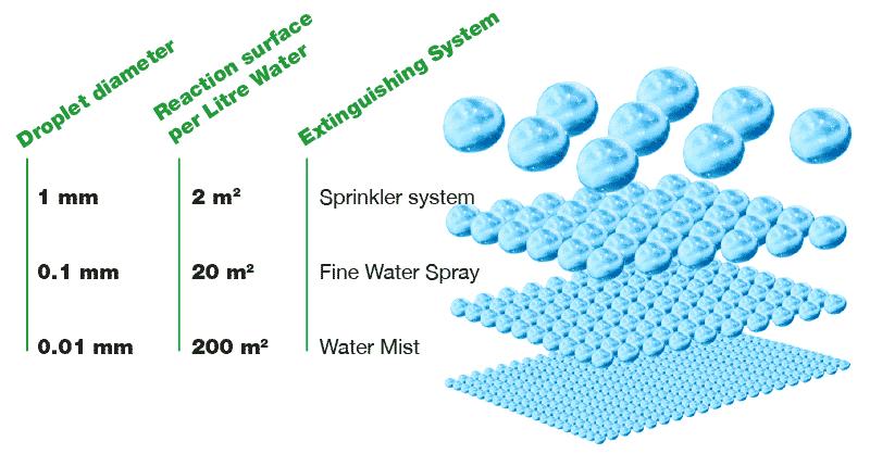 Water Mist Systems / EconAqua - G&S BRANDSCHUTZ