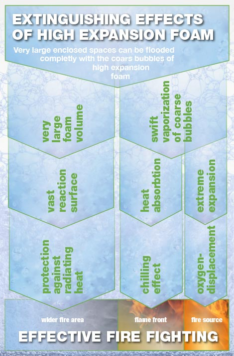 Grafik: Die Löscheffekte von Leichtschaum-Schaumlöschanlagen