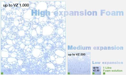 Grafik: Schaumklassen bei Verschäumung mit Schaummittellösung