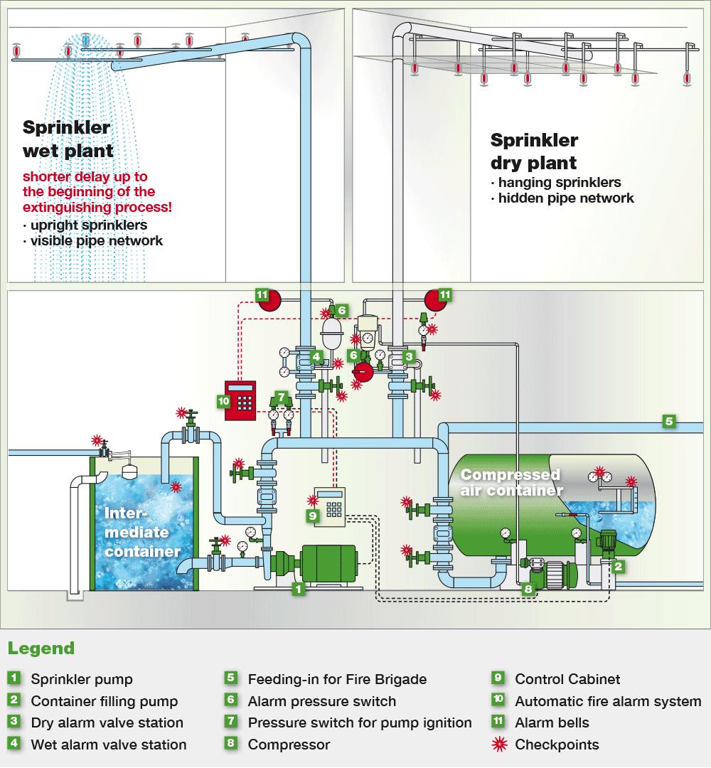 Fire Sprinkler Systems Gs Brandschutz Frost Alarm Schematische Darstellung Des Sprinkleranlagen Prinzips