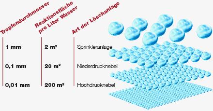 Grafik: Verhältnis von Tropfengröße und Reaktionsfläche bei Feinsprüh-Löschanlagen