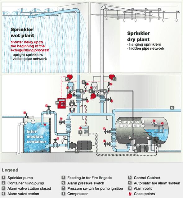Schematische Darstellung des Sprinkleranlagen-Prinzips