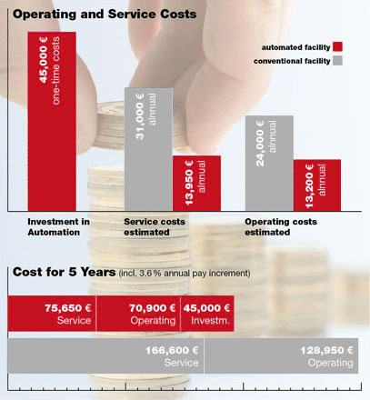 Illustration: G&S MasterControl provides an ROI in less than five years