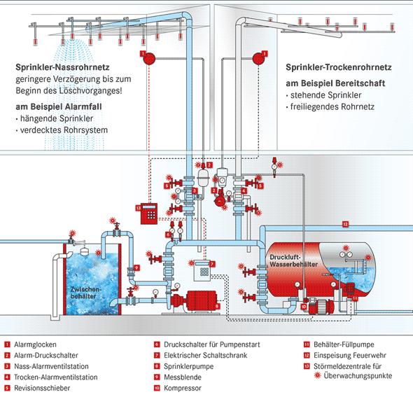 Grafik: Schema ein Sprinklerlöschanlage
