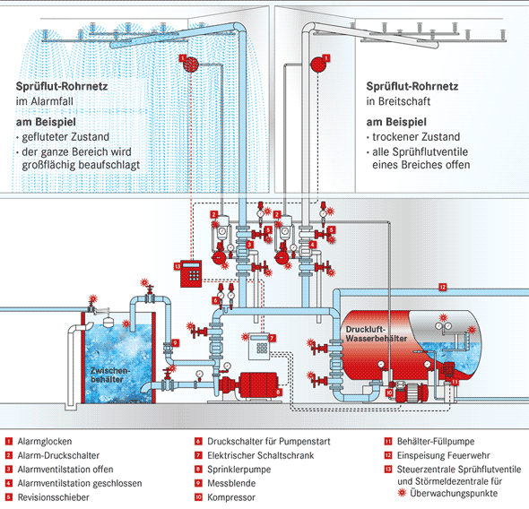 Grafik: Schema ein Sprühflut-Löschanlage